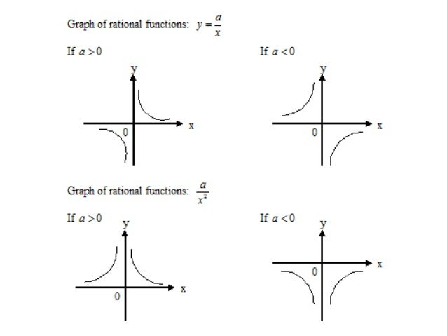 how to make a rational function end