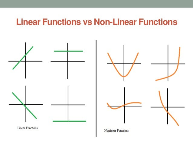 Functions: Functions And Its Type In Mathematics