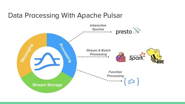 Function Mesh: Complex Streaming Jobs Made Simple - Pulsar Summit NA 2021 Slide 2