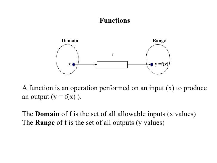 Functions      A function is an operation performed on an input (x) to produce an output (y = f(x) ).  The  Domain  ...
