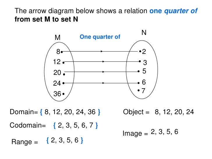 Arrow diagram in mathematics wiring library functions rh slideshare net frac images diagrams arrow diagram in discrete mathematics ccuart Image collections