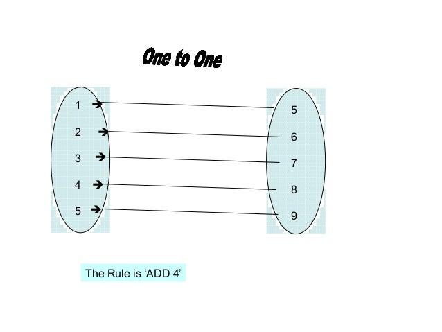 5678912345The Rule is 'ADD 4'