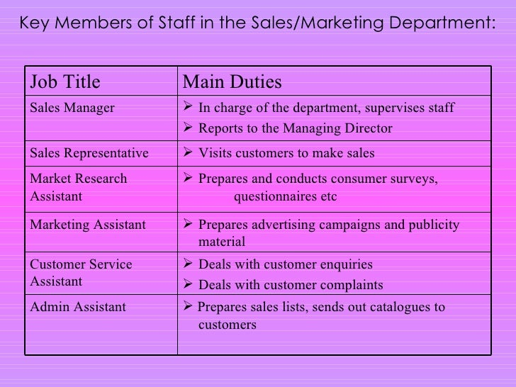 Role of advertising department