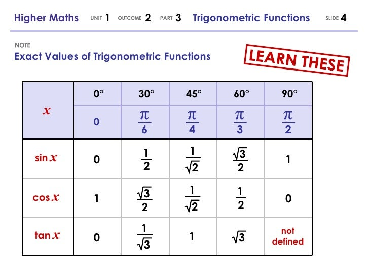 Higher Maths   Trigonometric Functions
