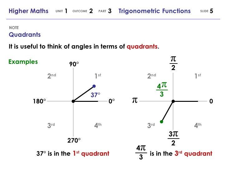 Higher maths 123 trigonometric functions 5 4 quadrants ccuart Images