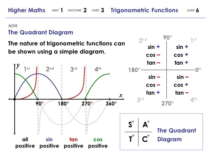 Higher maths 123 trigonometric functions 6 the quadrant diagram ccuart Images