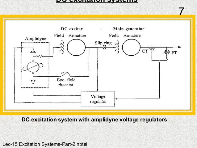 Functions and performance requirements of excitation systems