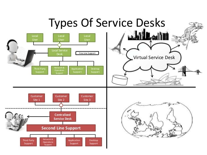 Functions In Service Operation