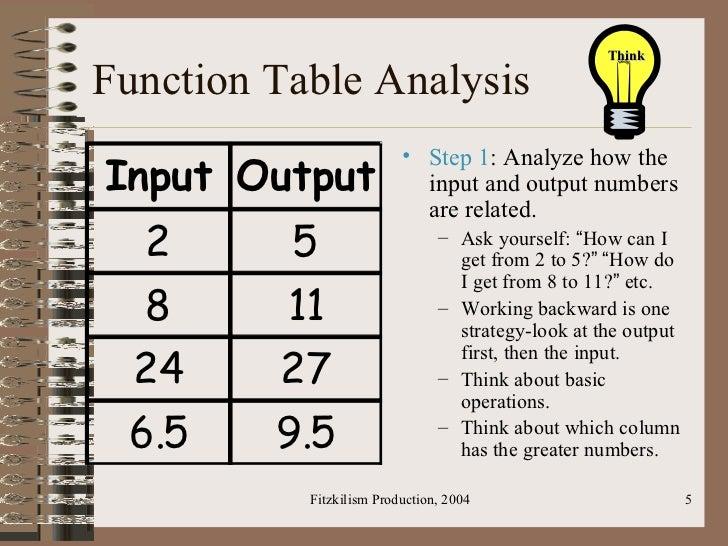 Super Function Tables - Easy, Medium, and Hard   school stuff ...