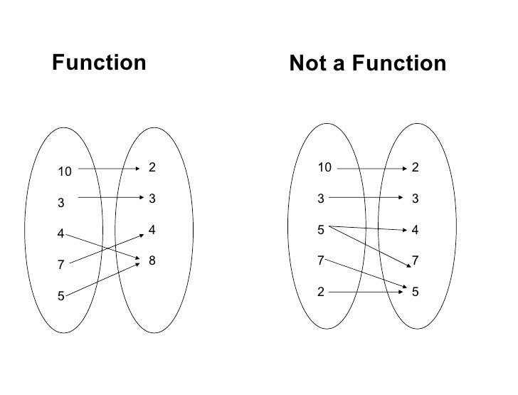 not a function