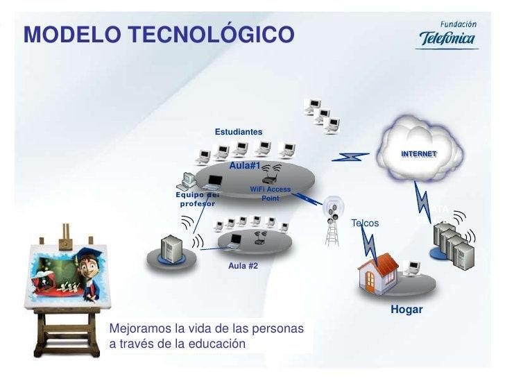 WiFi Access Point<br />MODELO TECNOLÓGICO<br />Estudiantes<br />INTERNET<br />Aula#1<br />DATA CENTER<br />Telcos<br />Ser...