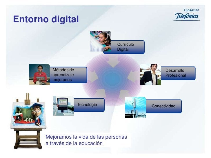 Currículo Digital<br />Desarrollo Profesional<br />Métodos de aprendizaje mejorados<br />Tecnología<br />Conectividad<br /...