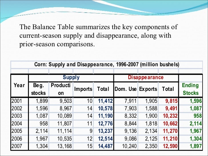 <ul><li>The Balance Table summarizes the key components of current-season supply and disappearance, along with prior-seaso...