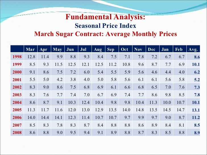 Fundamental Analysis: Seasonal Price Index March Sugar Contract: Average Monthly Prices Mar Apr May Jun Jul Aug Sep Oct No...