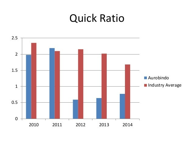 limitations of industry average ratios One potential way to know when a sector or industry is overpriced is when the average p/e ratio of all the limitations of the p/e ratio industry, or economy.