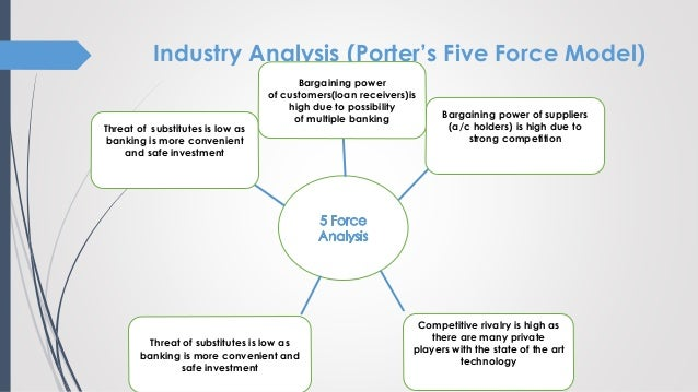 retail banking porter s five forces Impending disruption in the payment marketplace – should retail banks be worried – a validation using porter's five forces framework.