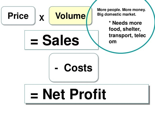 Price  X  Volume  More people. More money. Big domestic market.  = Sales - Costs  = Net Profit  * Needs more food, shelter...