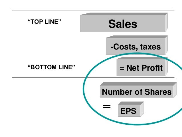 """""""TOP LINE""""  Sales -Costs, taxes  """"BOTTOM LINE""""  = Net Profit Number of Shares  ═ EPS"""