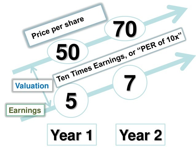 70 50 Valuation Earnings  5 Year 1  7 Year 2