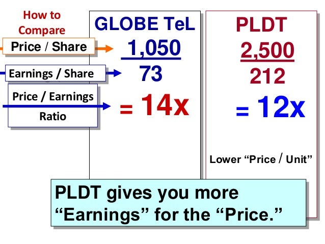 How to Compare Price / Share Earnings / Share Price / Earnings Ratio  GLOBE TeL  PLDT  1,050 73  2,500 212  = 14x  = 12x L...