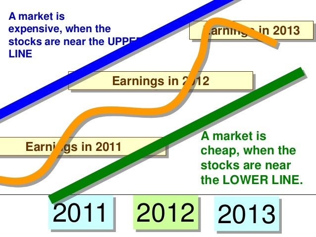 A market is expensive, when the stocks are near the UPPER LINE  Earnings in 2013  Earnings in 2012  Earnings in 2011  2011...