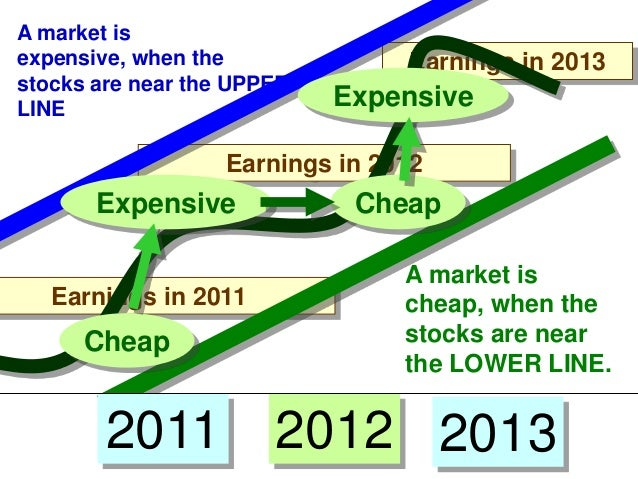 A market is expensive, when the stocks are near the UPPER LINE  Earnings in 2013  Expensive  Earnings in 2012  Expensive E...