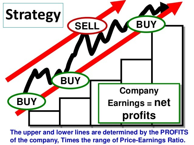 Strategy  SELL  BUY  BUY BUY  Company Earnings = net  profits The upper and lower lines are determined by the PROFITS of t...
