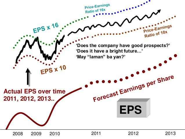 """""""Does the company have good prospects?"""" """"Does it have a bright future…"""" """"May """"laman"""" ba yan?""""  Actual EPS over time 2011, ..."""