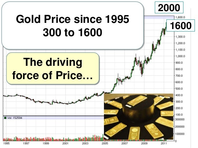 2000  Gold Price since 1995 300 to 1600 The driving force of Price…  1600