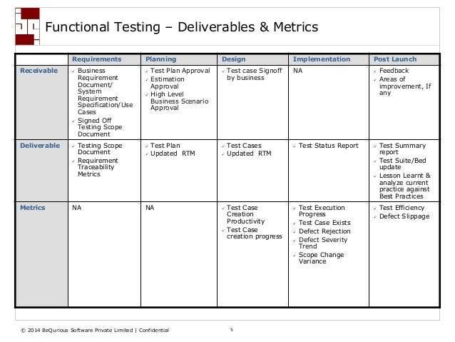 Fundamental aspects of functional testing for Functional test plan template