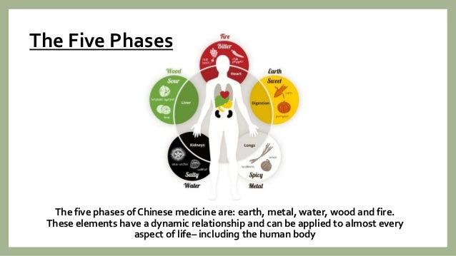 Fundamental concepts of chinese medicine Slide 3