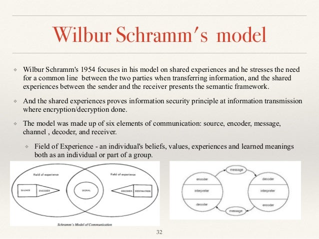 communication theory power dynamics and fields of experience 'intelligibility' and 'coherence' to the process and progress of research in the field of interpersonal communication experience of person-to-person communication analysis is a social psychology and method to improve communication this theory outlines how we develop.