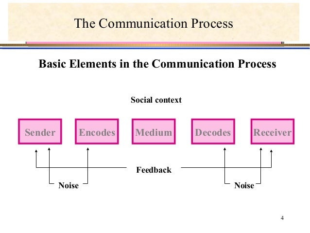 elements of a communication process model Essential factors or elements of communication process we know that, sender, receiver and a message are the basic elements of communication but the modern communication process includes many other elements definition of communication model.