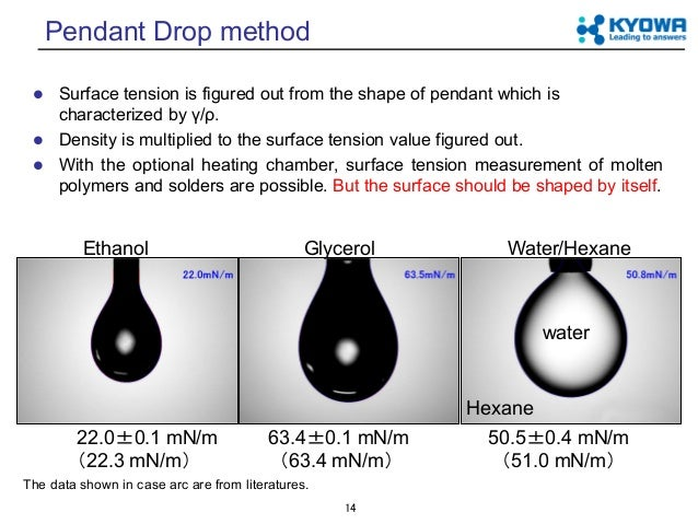 Fundamental of surface tension 14 14 pendant drop aloadofball Image collections