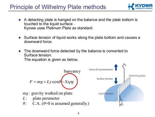 Fundamental Of Surface Tension