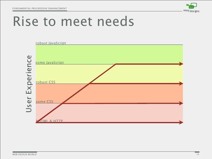 Progressive Enhancement In Web Design