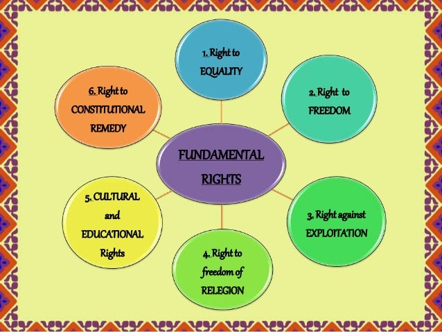 the fundamental rights and duties of