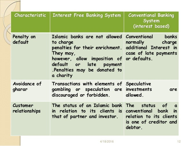 islamic banking interest free or interest based