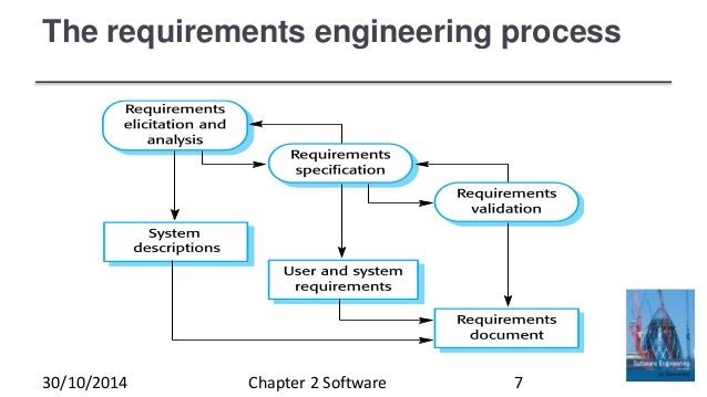 Fundamentals Of Engineering Design Process
