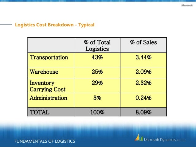 Logistic: Inventory and Total Logistics Cost Essay