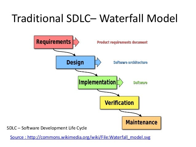 Fundamentals of agile methodologies part i for Sdlc waterfall