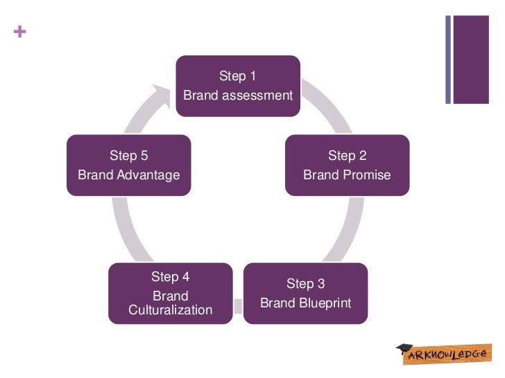Fundamentals of brand building step 1 brand assessment step 5 step 2 brand advantage brand promise step 4 step 3 brand brand blueprint culturalization malvernweather Images