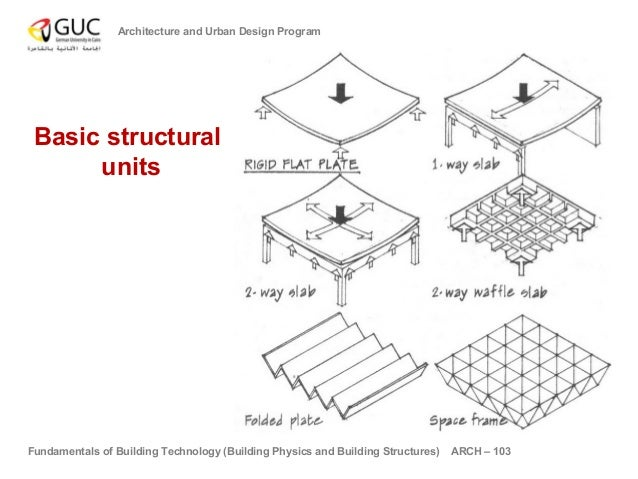 Fundamentals of building technology 02