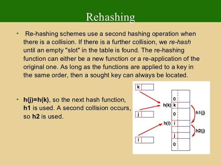 rehashing in data structure pdf
