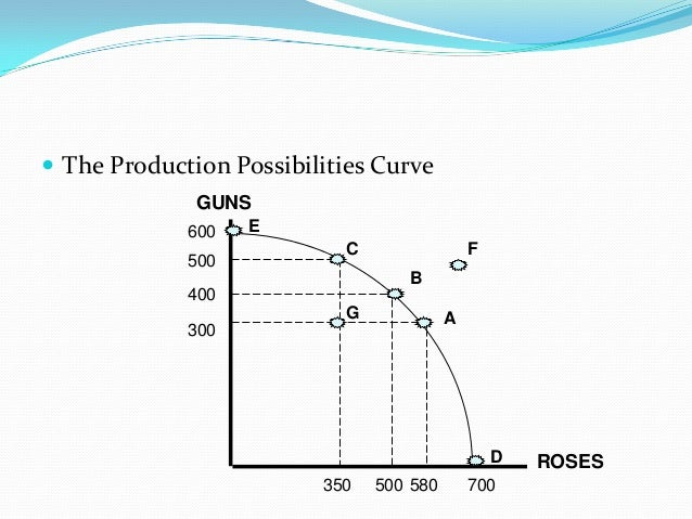 the countrys of production possibility curve economics essay This paper discusses one element that is fundamental to success: core strategy  during initial  there is a macroeconomic model that describes the tradeoffs that  countries can make  in viewing the ppf graph, the efficient frontier at points a.