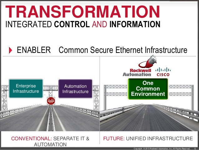 Fundamentals of ethernet ip osi and cip