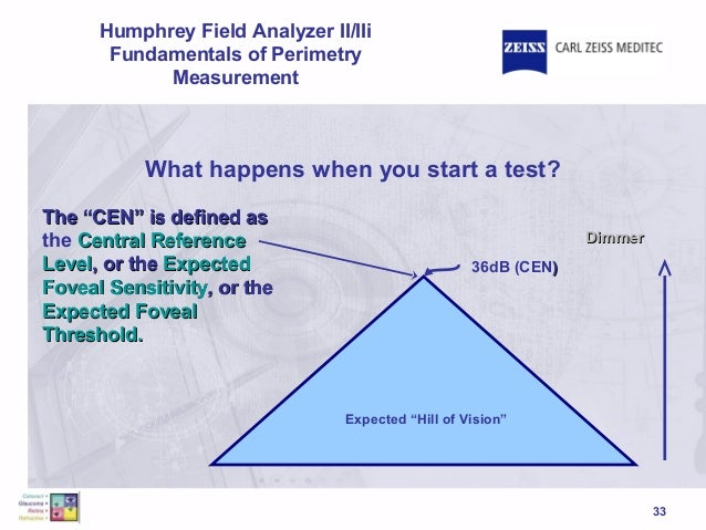 Fundamentals of hfa perimetry