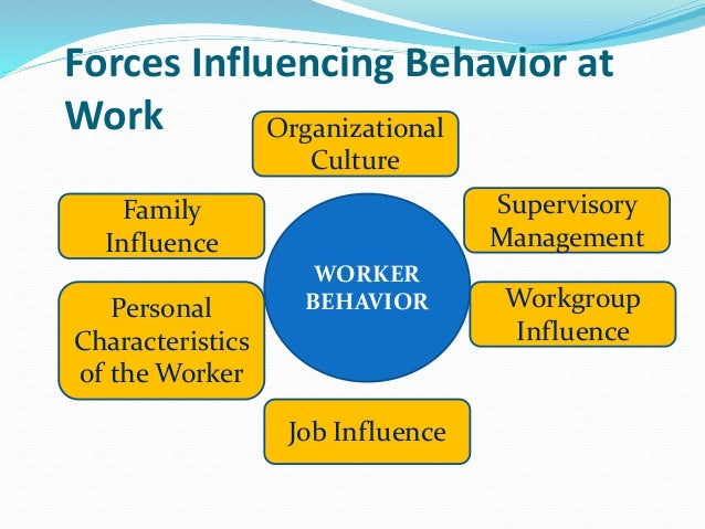human relations and organizational behavior Behavioral organizational theories are scientific ways of understanding human interactions within a system a human relations theory, decision-making theory, and a servant leadership theory are.