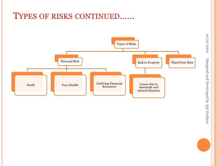 Fundamentals Of Insurance(2)