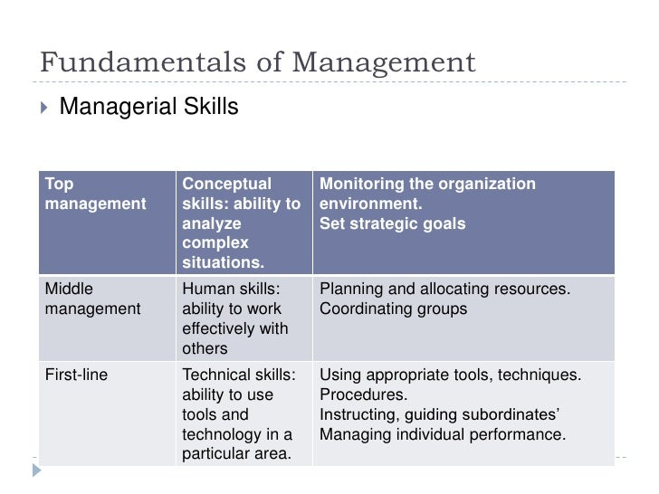 "fundamental of management The article discusses in detail about the 5 basic functions of management, which are - planning,  ""there are four fundamental functions of management ie."